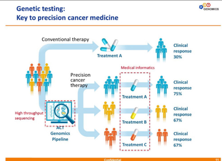 precision cancer therapies